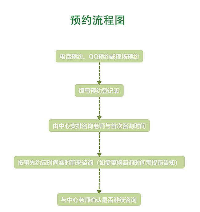 预约流程图.png